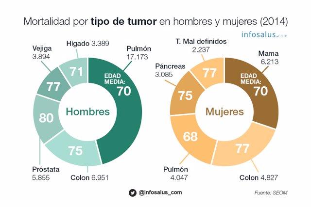 El cáncer en cifras: incidencia y mortalidad en España