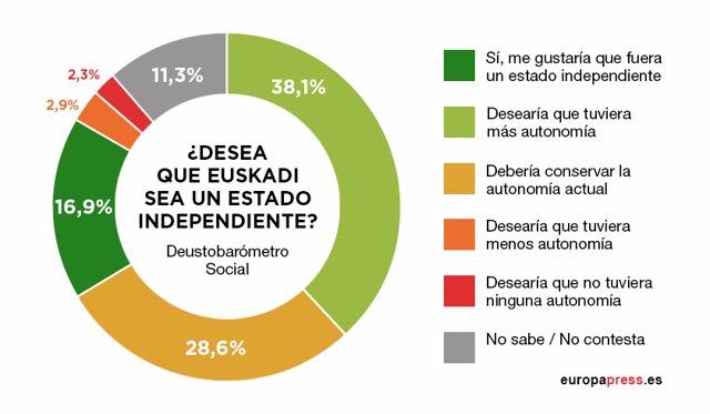 Deustobarómetro Social sobre la independencia en Euskadi