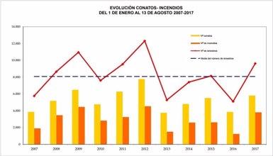 El foc ha arrasat 75.000 hectàrees a Espanya en el que va d'any, més del doble que el 2016 (MAPAMA)