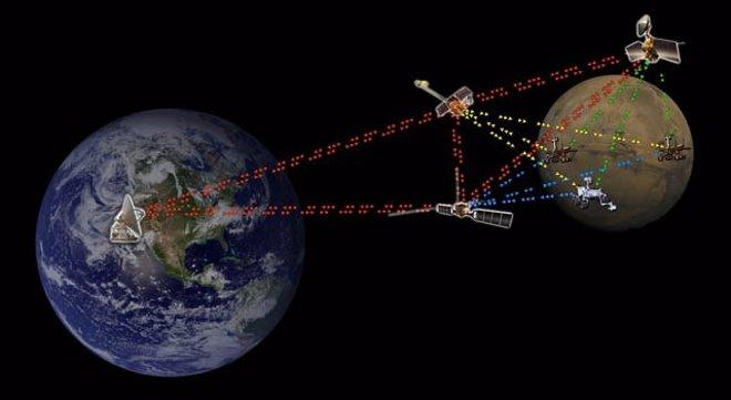 Internet interplanetario DTN